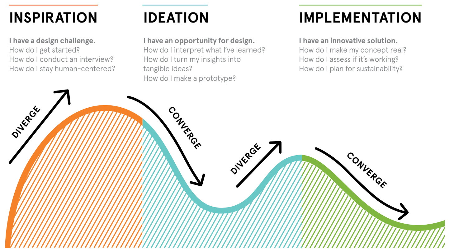 How to Apply a Design Thinking