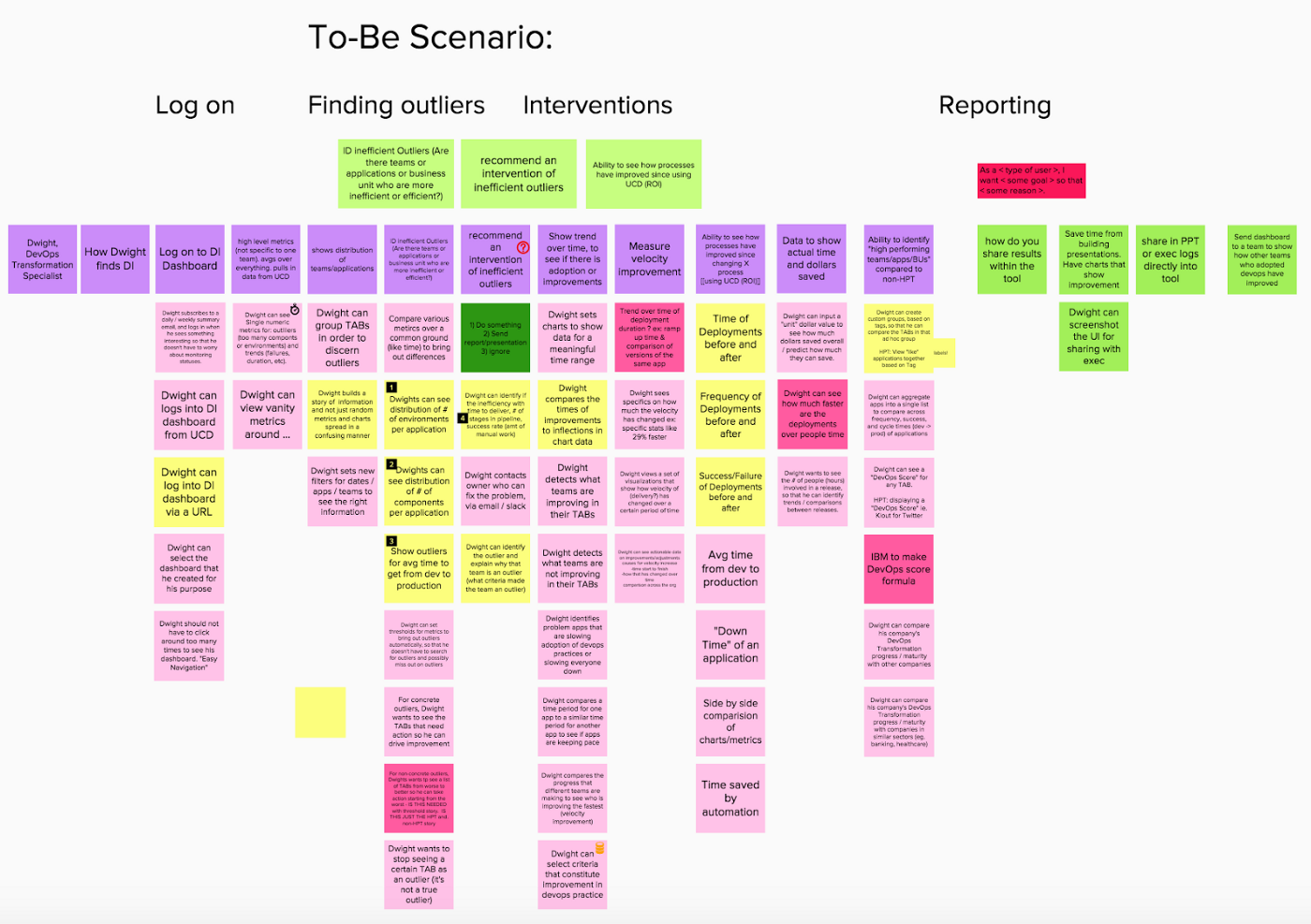 To-be scenario and user stories