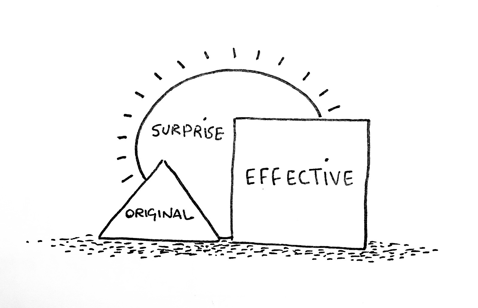 Creativity criteria