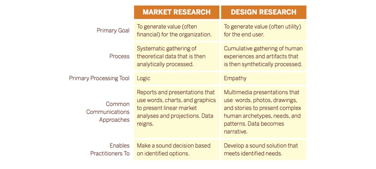 Design Research