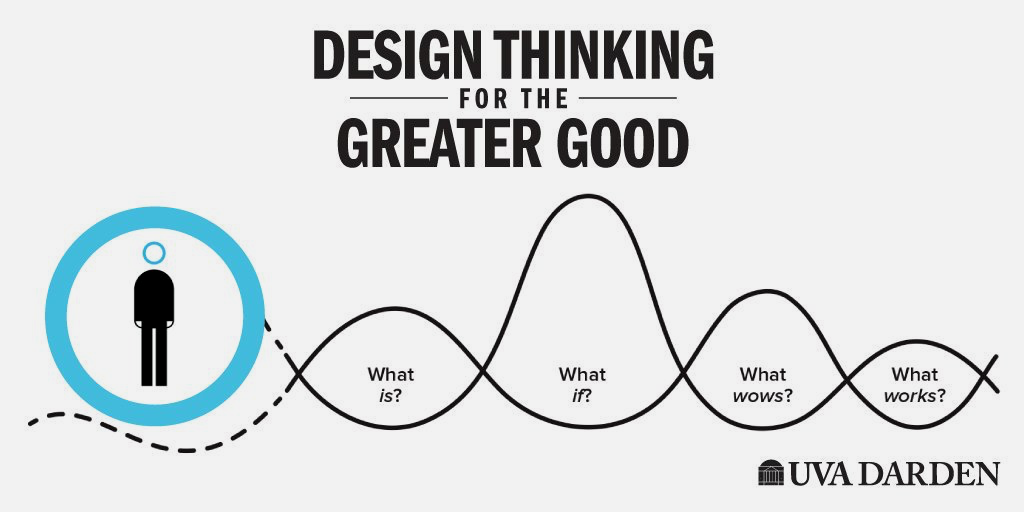 Design Thinking: 5 Keys to Innovation