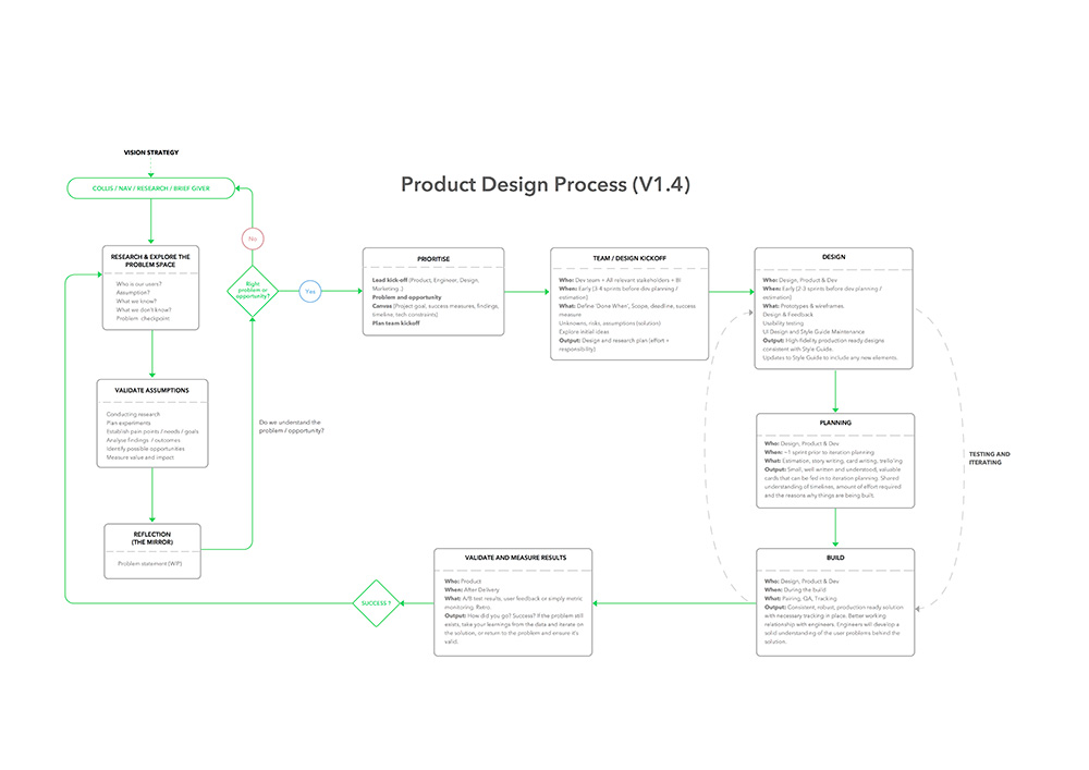 Designing the Envato design framework