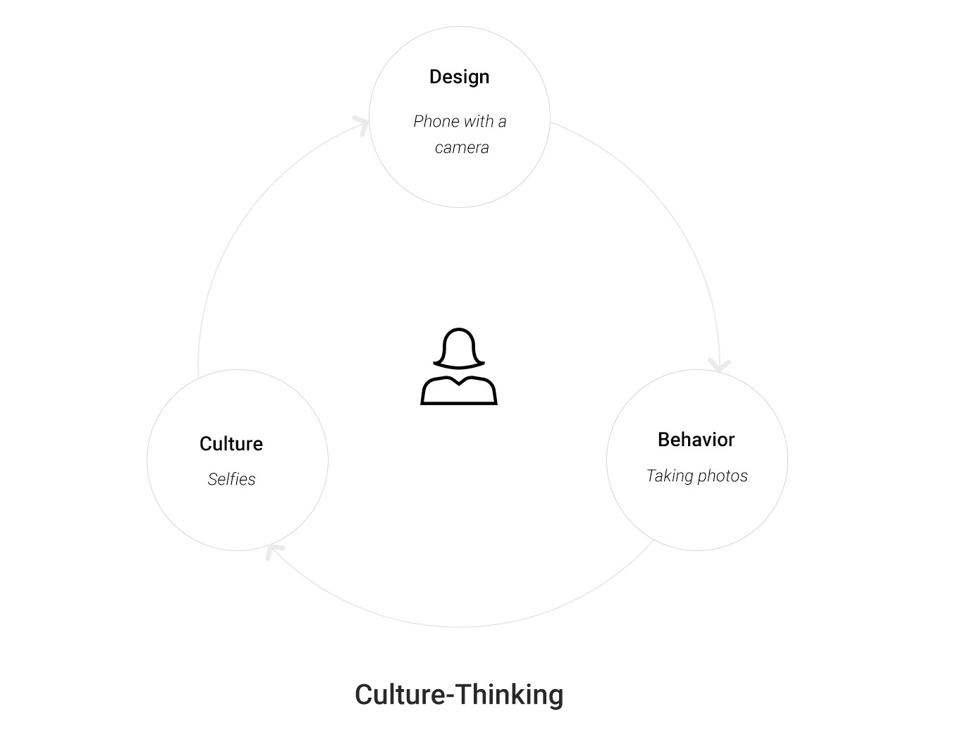 The Evolution of Design With Culture Thinking