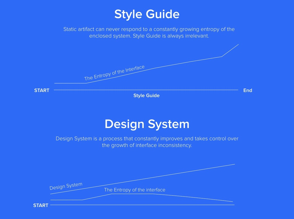 The Minimum Viable Design System