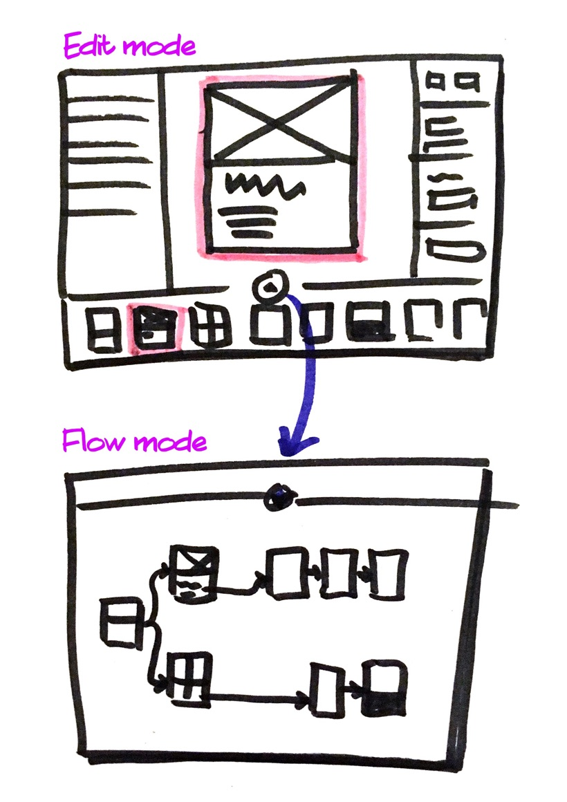Wireframe sketch of another approach of organizing screens