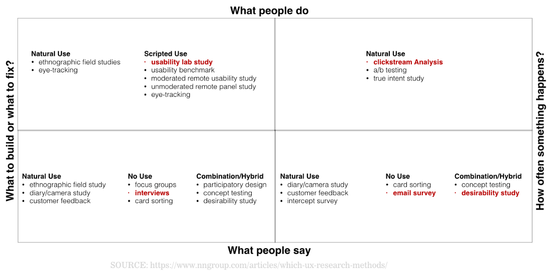 UX Research Guide