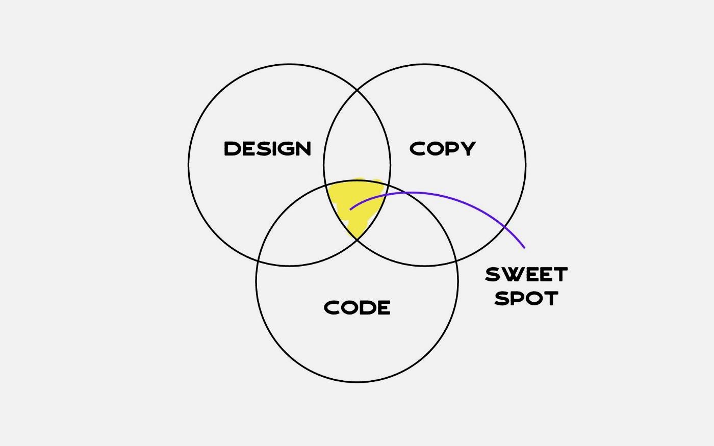 Writing is a designer's Unicorn Skill